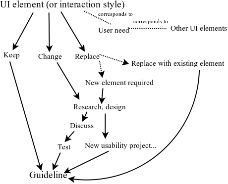 Workflow diagram about the phases of creating an UI guideline